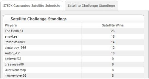 16 wins in Full Tilt Poker 750k Satellite Challenge
